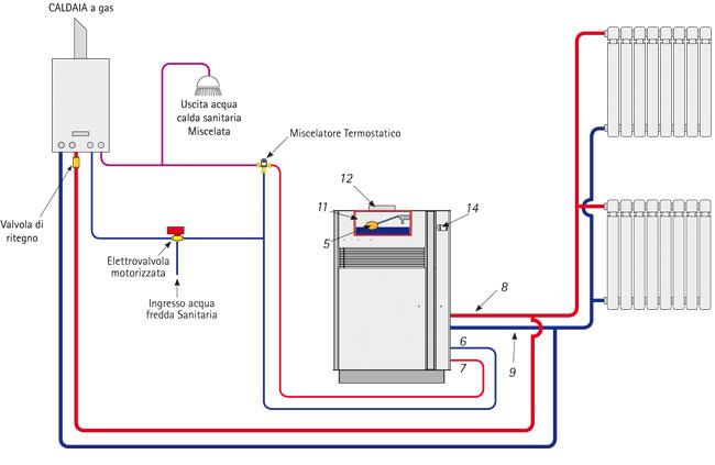 Schema idraulico montaggio termocamino fare di una mosca - Montaggio termocamino ...