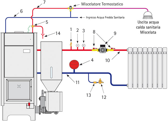 Schema impianto termocamino a vaso chiuso fare di una mosca for Quali tubi utilizzare per l impianto idraulico