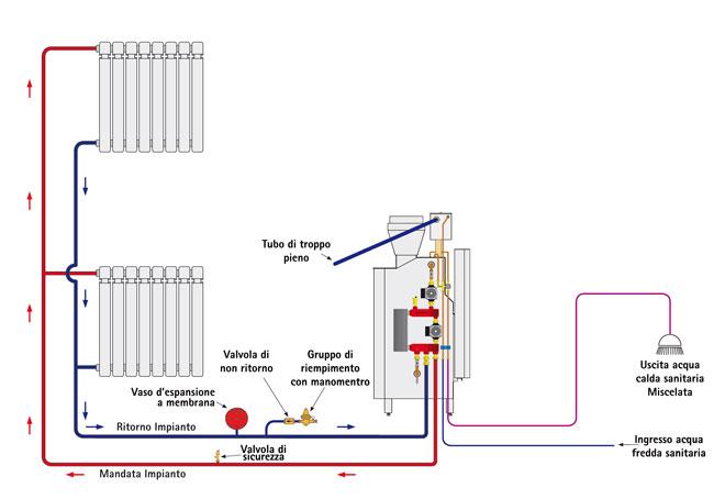 Termocamino carinci system 290 dx acquista online - Montaggio scaldabagno elettrico ...