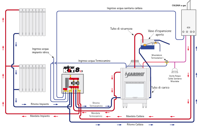 Schema idraulico termocamino e caldaia a gas fare di una for Termosifone dwg