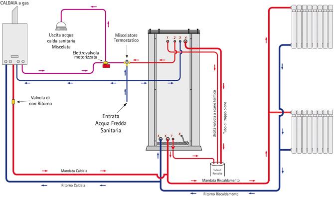 Boiler acqua calda sanitaria e riscaldamento for Connessioni idrauliche di acqua calda sanitaria