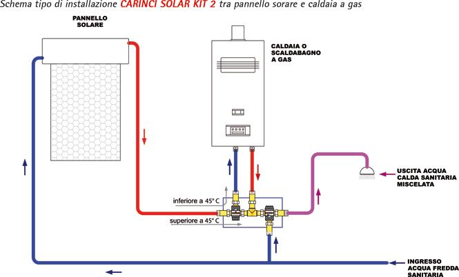 Carinci group - Installazione scaldabagno a gas normativa ...
