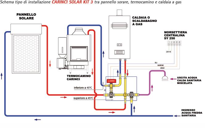 Pannello Solare Con Termocamino : Carinci group