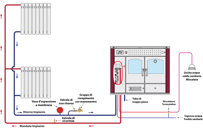 Schema Elettrico Impianto Gas Per Auto : Schema impianto termocucina fare di una mosca